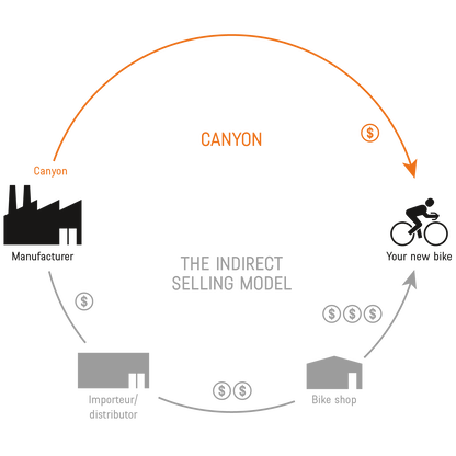image to describe Canyon's direct to consumer business model.
